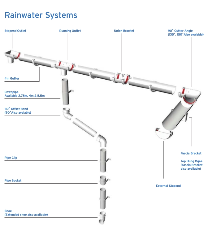 guttering systems diagram ipswich